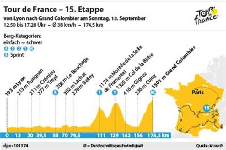 15. Tour-Etappe: Hinauf auf den Grand Colombier