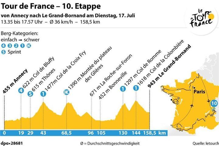 Vorschau 10 Etappe Der 105 Tour De France
